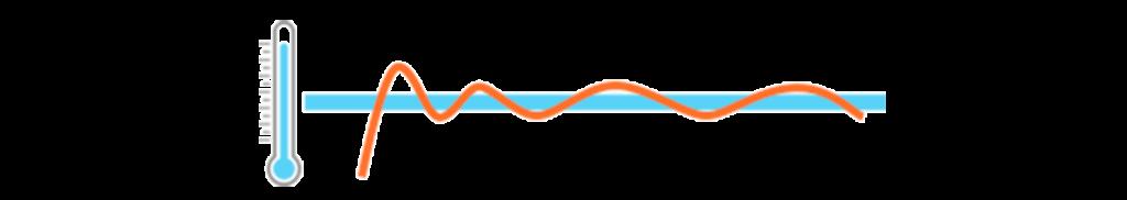 Efecto del Rendimiento de un sistema Inverter en comparación con un sistema de refrigeración convencional